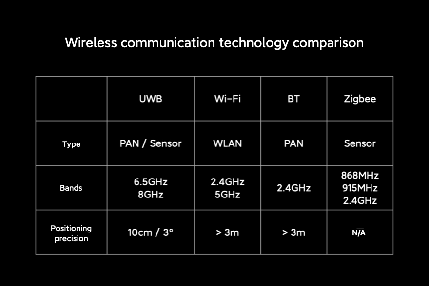 XIAOMI INTRODUCES UWB TECHNOLOGY | Comparison of UWB to other wireless connection