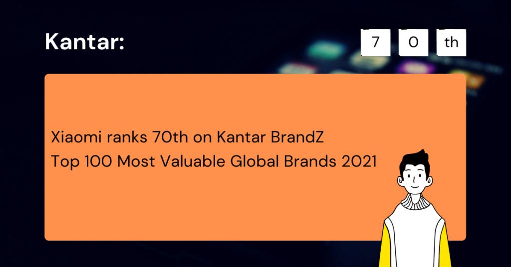 Xiaomi ranks 70th on Kantar BrandZ Top 100 Most Valuable Global Brands 2021