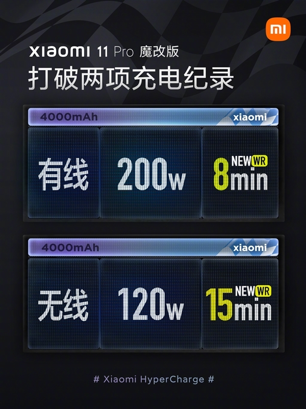 Xiaomi 200W HyperCharge is near to reality